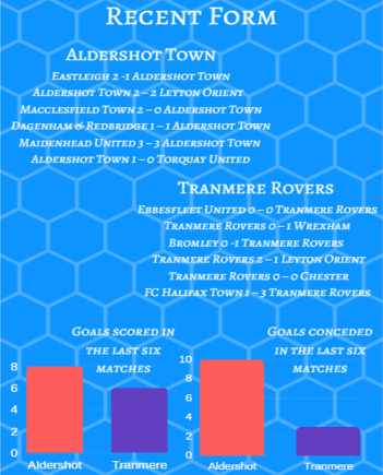 Aldershot vs Tranmere Recent Form